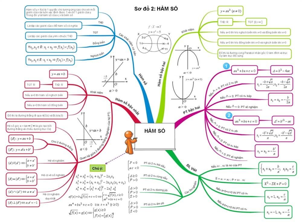 Tài liệu ôn thi vào lớp 10 môn toán chi tiết